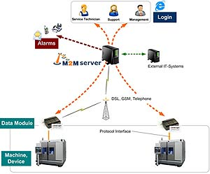 M2M Solutions - Ghana's leading provicer of IP based monitoring solutions